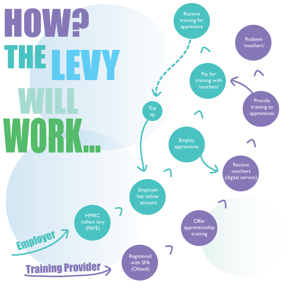 Apprenticeship Levy 2017 - How the levy will work